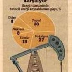 Dünya enerjinin yüzde 86'sını hala fosil kaynaklardan karşılıyor