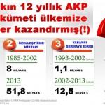 Bakın 12 yıllık AKP hükümeti ülkemize neler kazandırmış(!)