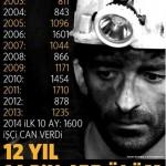 İşte 'Yeni Türkiye': 12 yıllık RTE iktidarında en az 14 bin 455 işçi yaşamını yitirdi