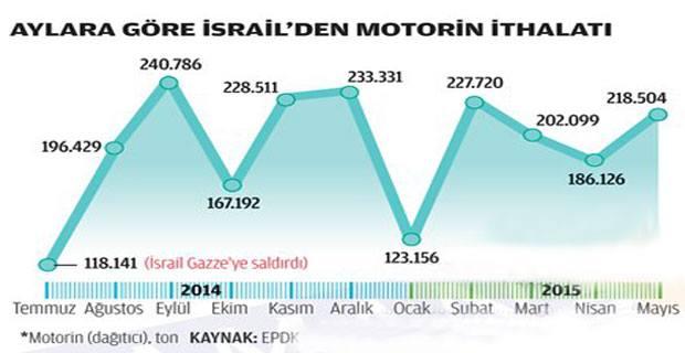 israil-motorin