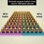 Video – Dünyada yaşayan toplam insan sayısını 100 kabul edersek…