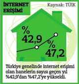 internet-erisimi