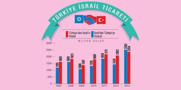 turkiye-israil-ticareti